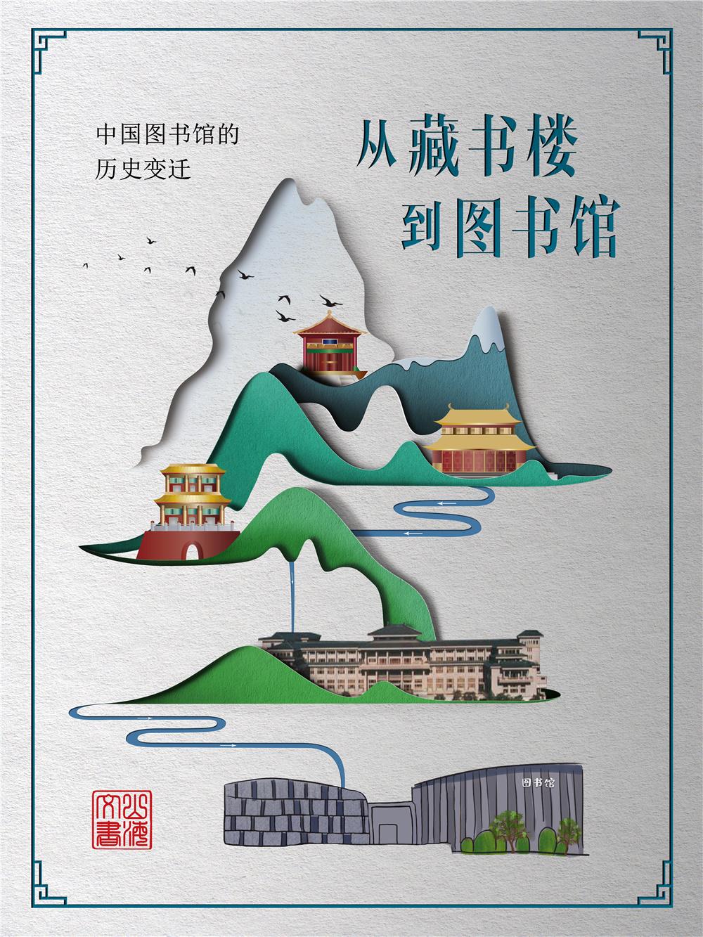 从藏书楼到图书馆―中国图书馆的历史变迁